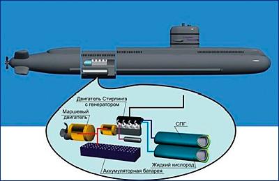 Скоро начнутся макетные испытания в воде воздухонезависимых установок для субмарин