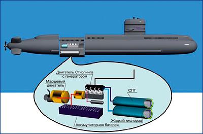 В ОСК рассказали о разработке анаэробной установки для подлодок