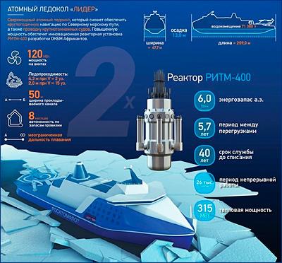 Росатом в 2020 г. начнет производство реакторной установки для головного ледокола «Лидер»